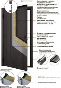 Конструкция входных дверей Doorhan