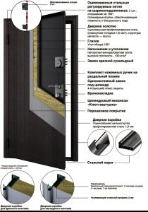 Doorhan Конструкция входных дверей